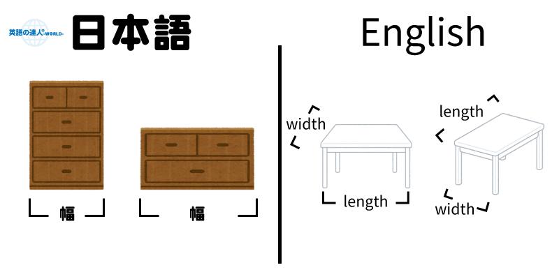 日本語の幅と英語のwidthの違い