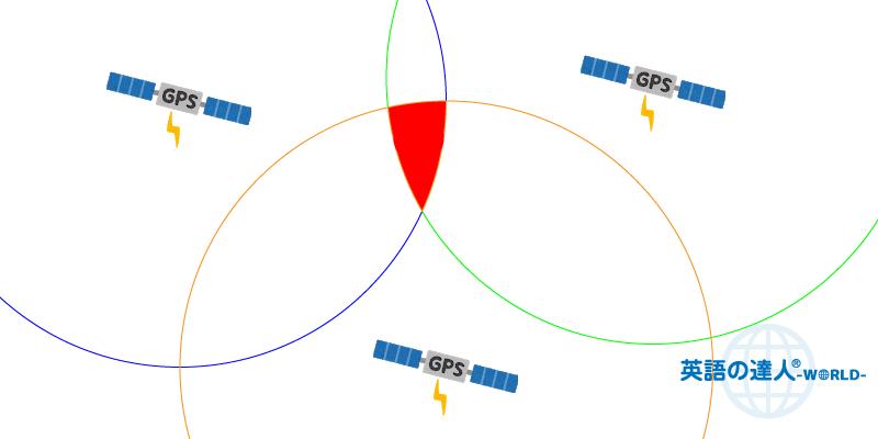 GPSの三点測位のイメージ